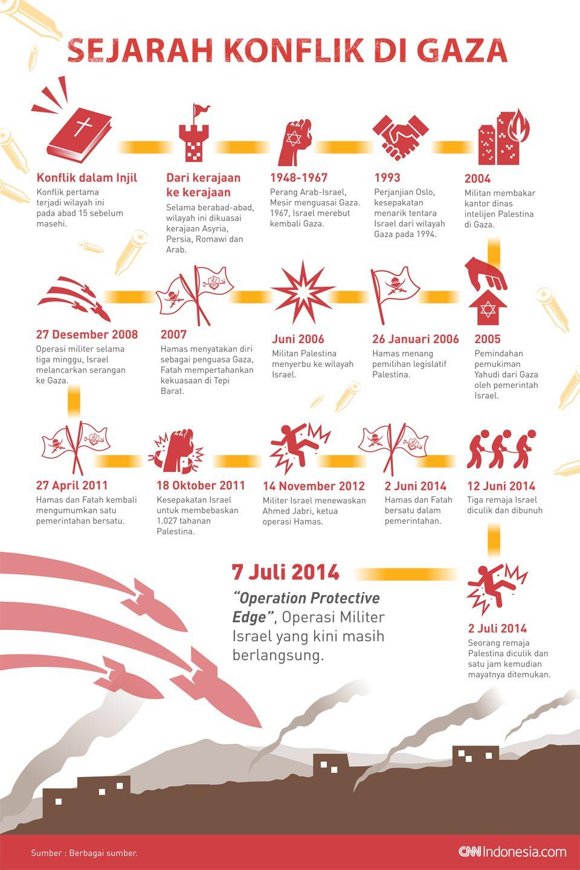 Rangkaian peristiwa konflik Palestina-Israel di Gaza.