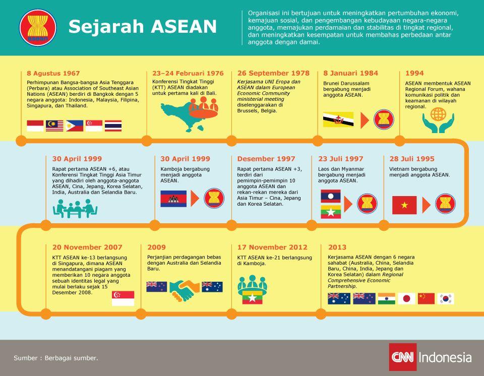Linimasa tentang sejarah singkat perjalanan ASEAN sebagai organisasi antar negara-negara Asia Tenggara.