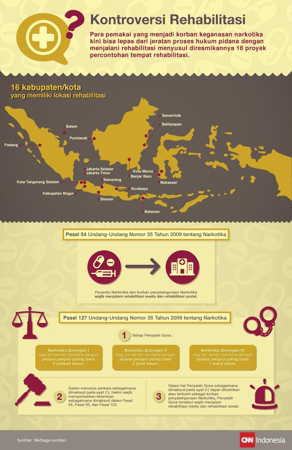 Infografis yang menjelaskan seputar kontroversi dimana para pemakai narkotika kini bisa lepas dari jeratan proses hukum pidana dengan menjalani rehabilitasi.