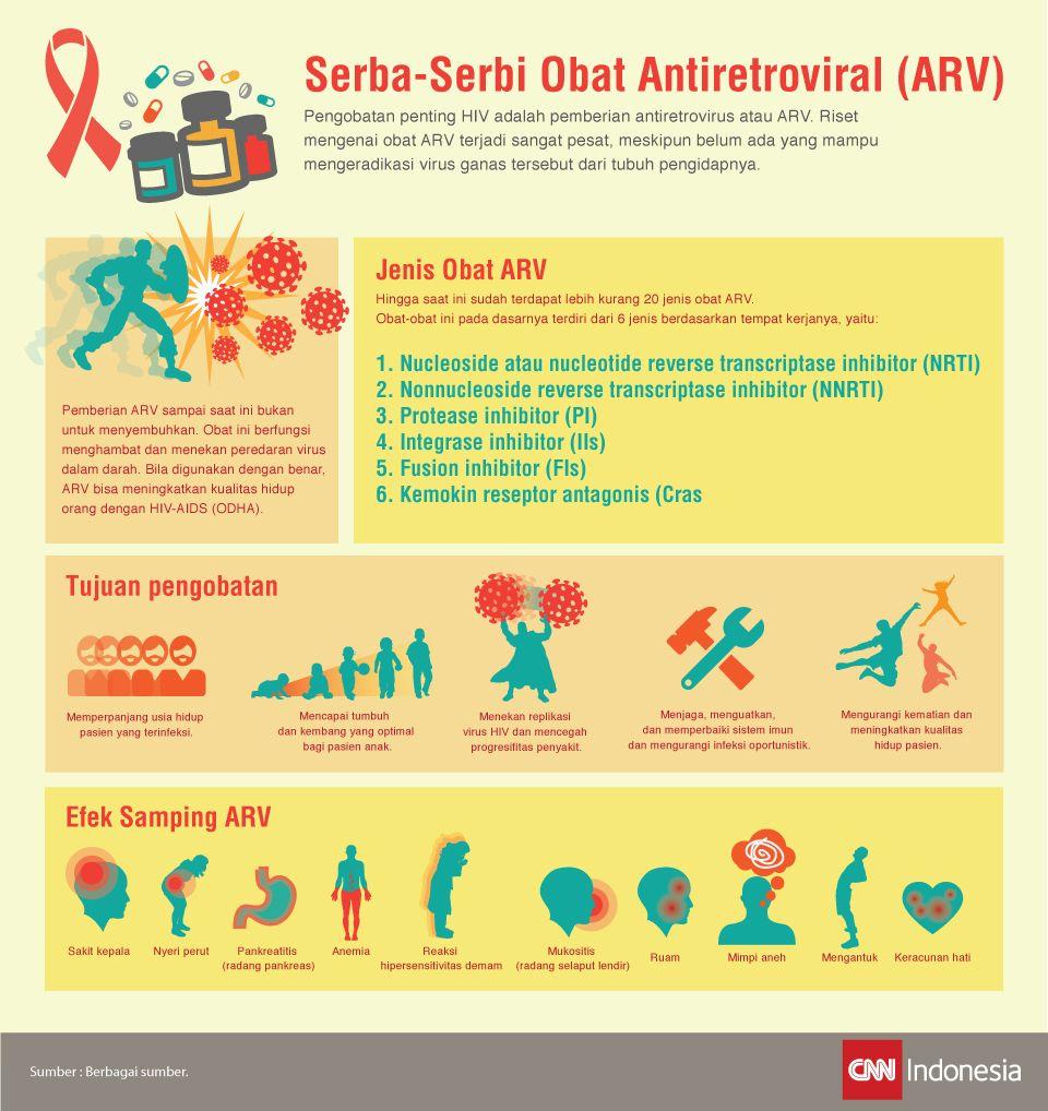 Infografis tentang obat ARV dari jenis obat hingga efek sampingnya.