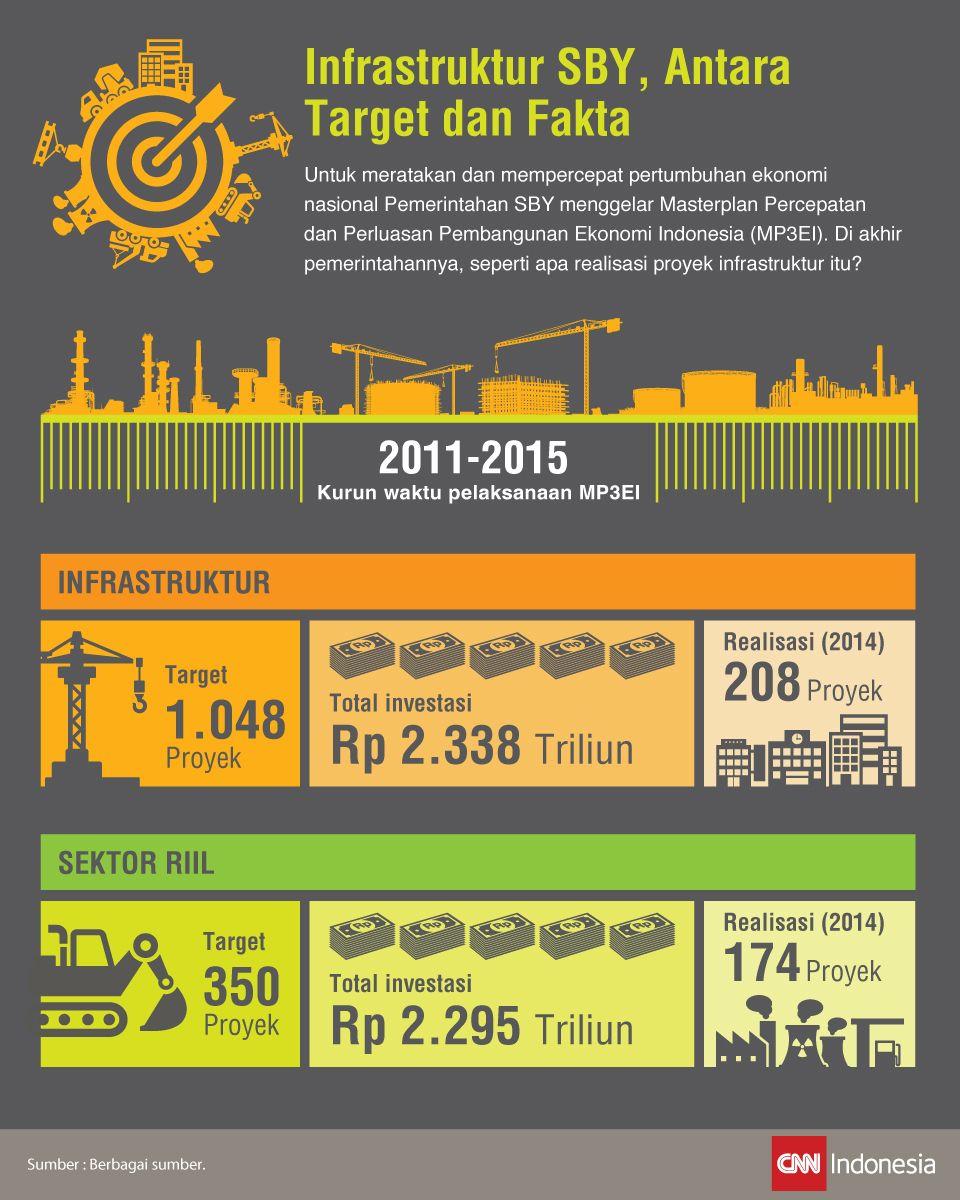 Fakta RAPBN SBY mengenai Infrastruktur dan Sektor Riil