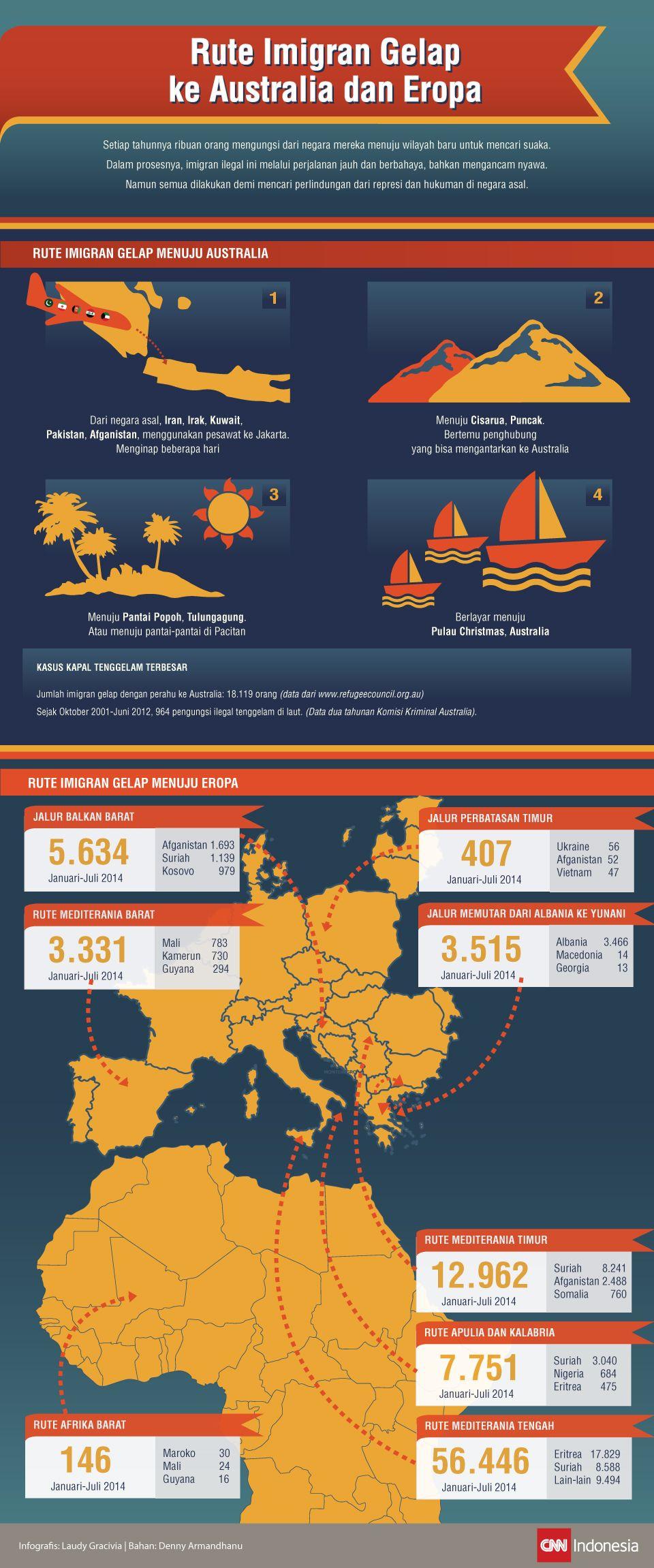 Infografis mengenai rute perjalanan imigran gelap menuju australia dan eropa