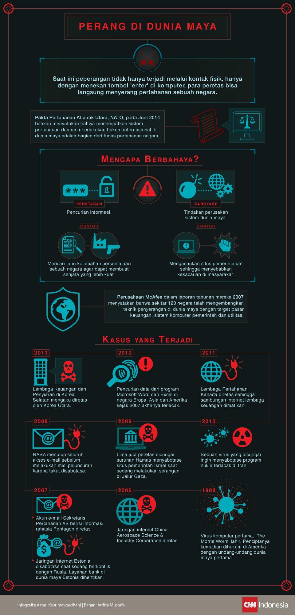 Infografis mengenai informasi seputar kejahatan dalam dunia maya.