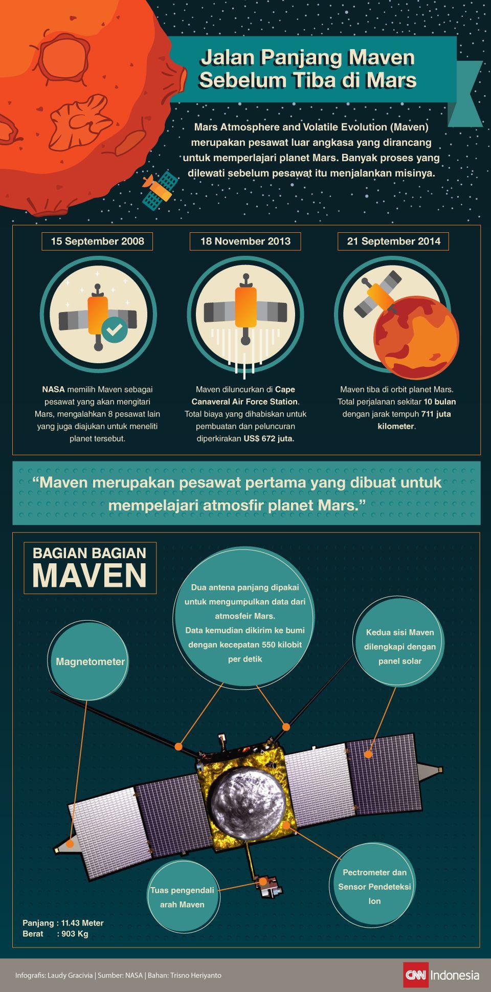 Infografis mengenai perjalanan maven sebelum menuju planet mars