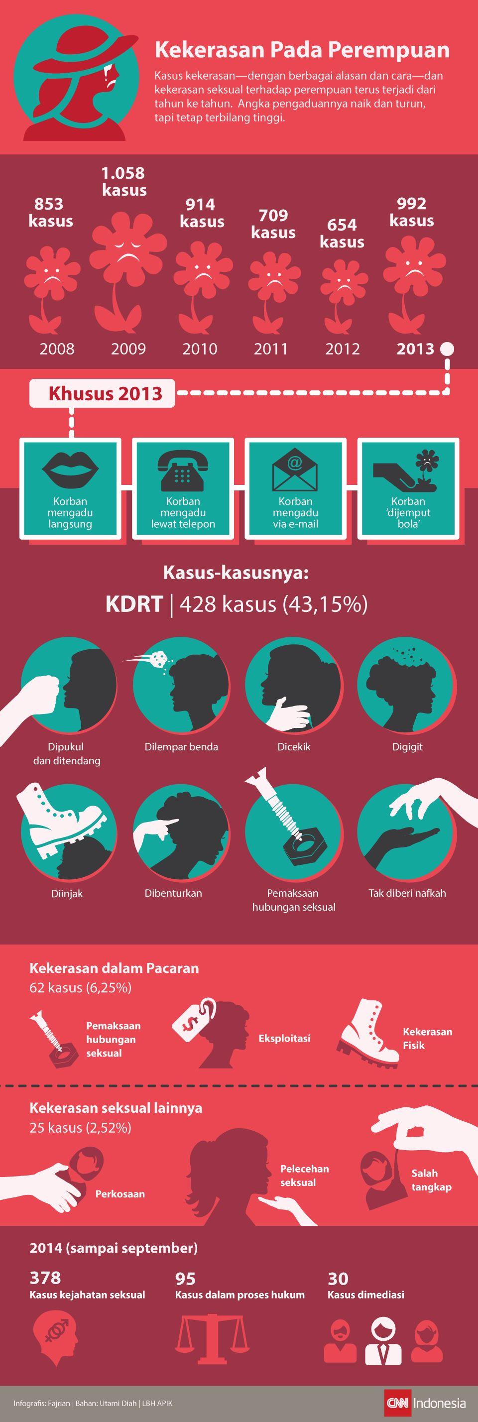 Kasus Kekerasan Pada Perempuan dalam Infografis