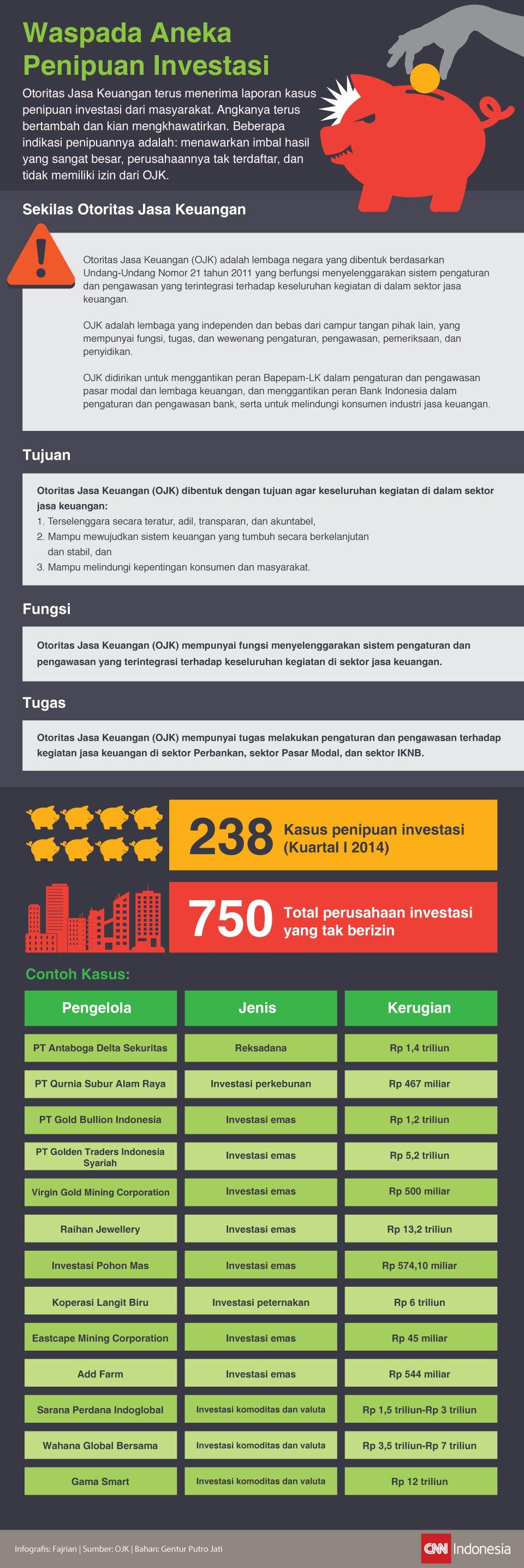 Aneka Penipuan Investasi dalam Infografis
