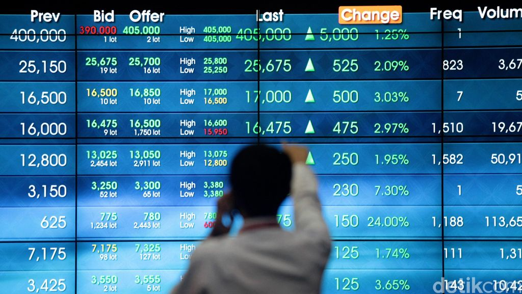 Ada Aksi Damai 2 Desember, Bagaimana dengan Dana Asing di Pasar Modal RI?