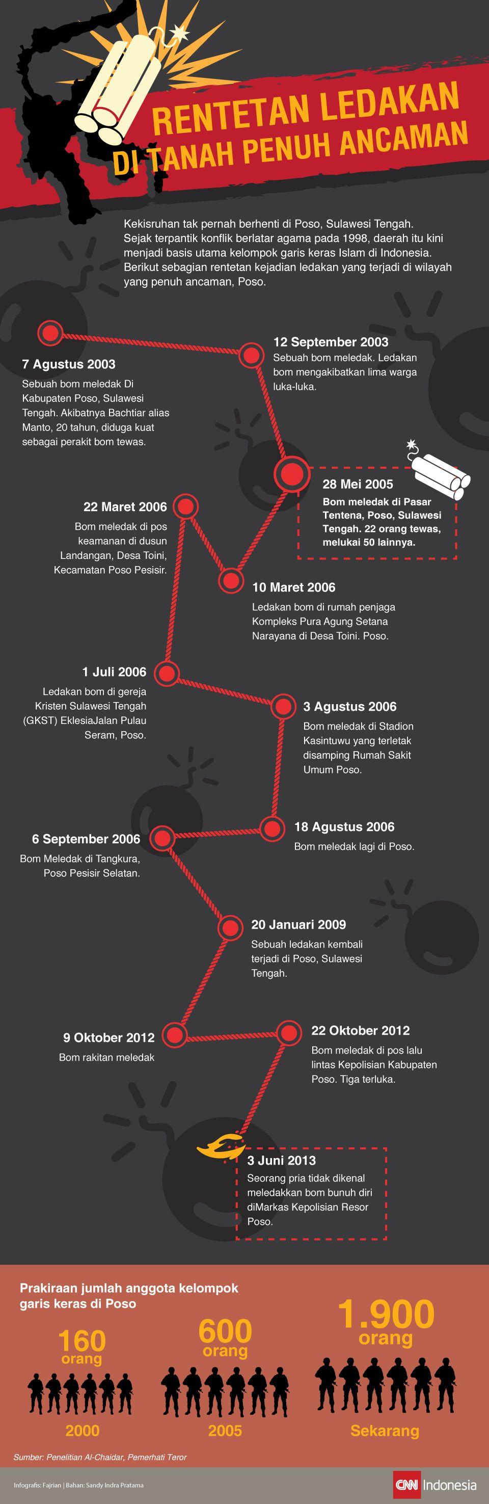 Infografis linimasa Poso