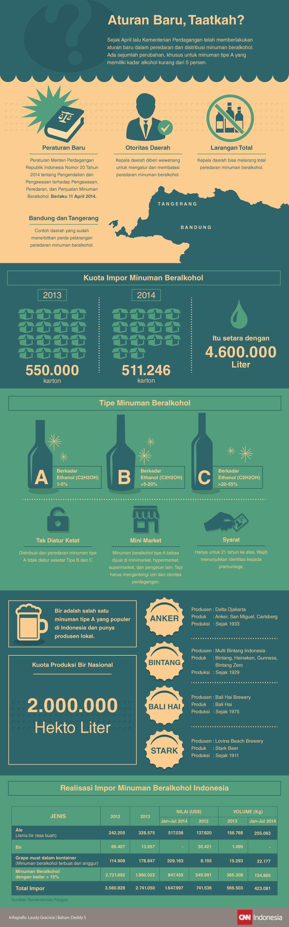 Infografis mengenai aturan baru mengenai minuman beralkohol