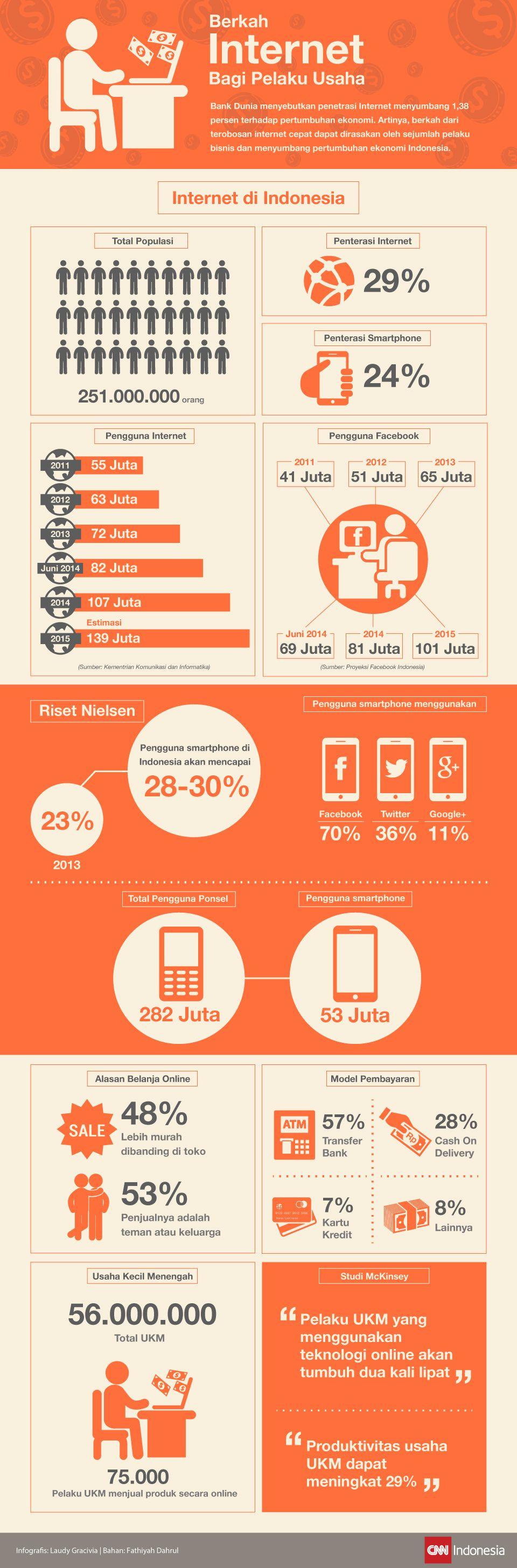 Infografis Berkah Internet Bagi Pelaku Usaha
