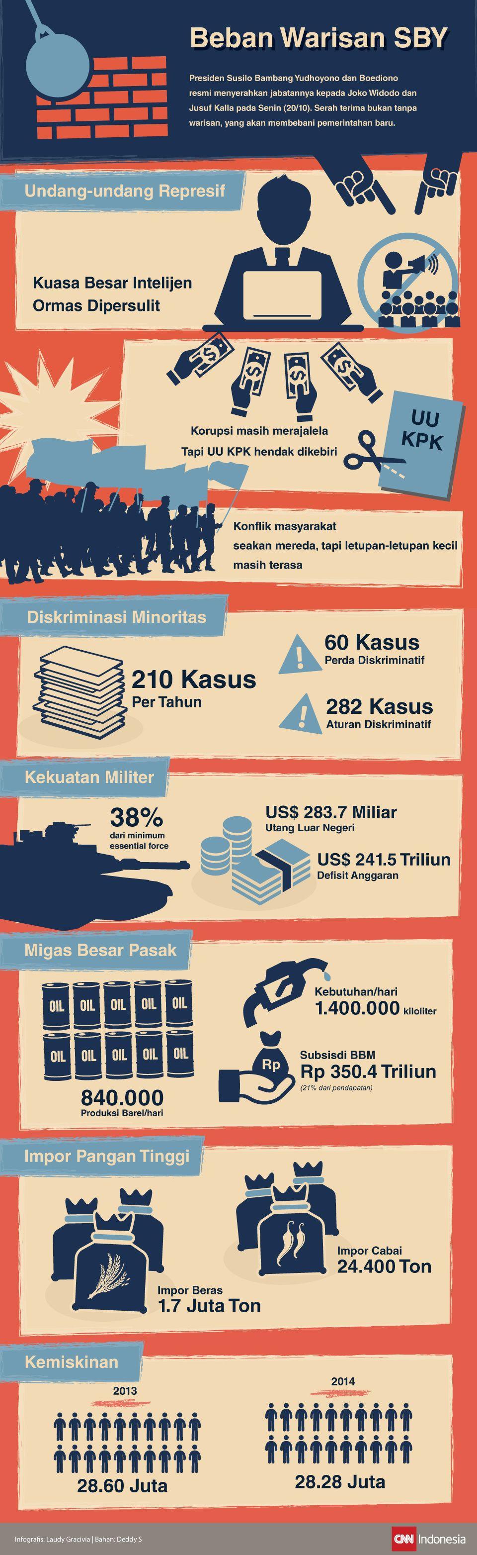 Infografis Beban Warisan SBY