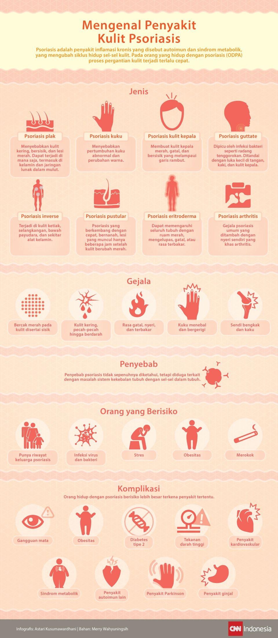 Infografis mengenai penyakit kulit psiorasis