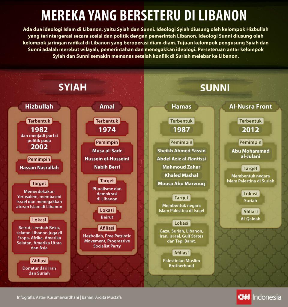 Infografis mengenai konflik antara dua ideologi Islam di Libanon.