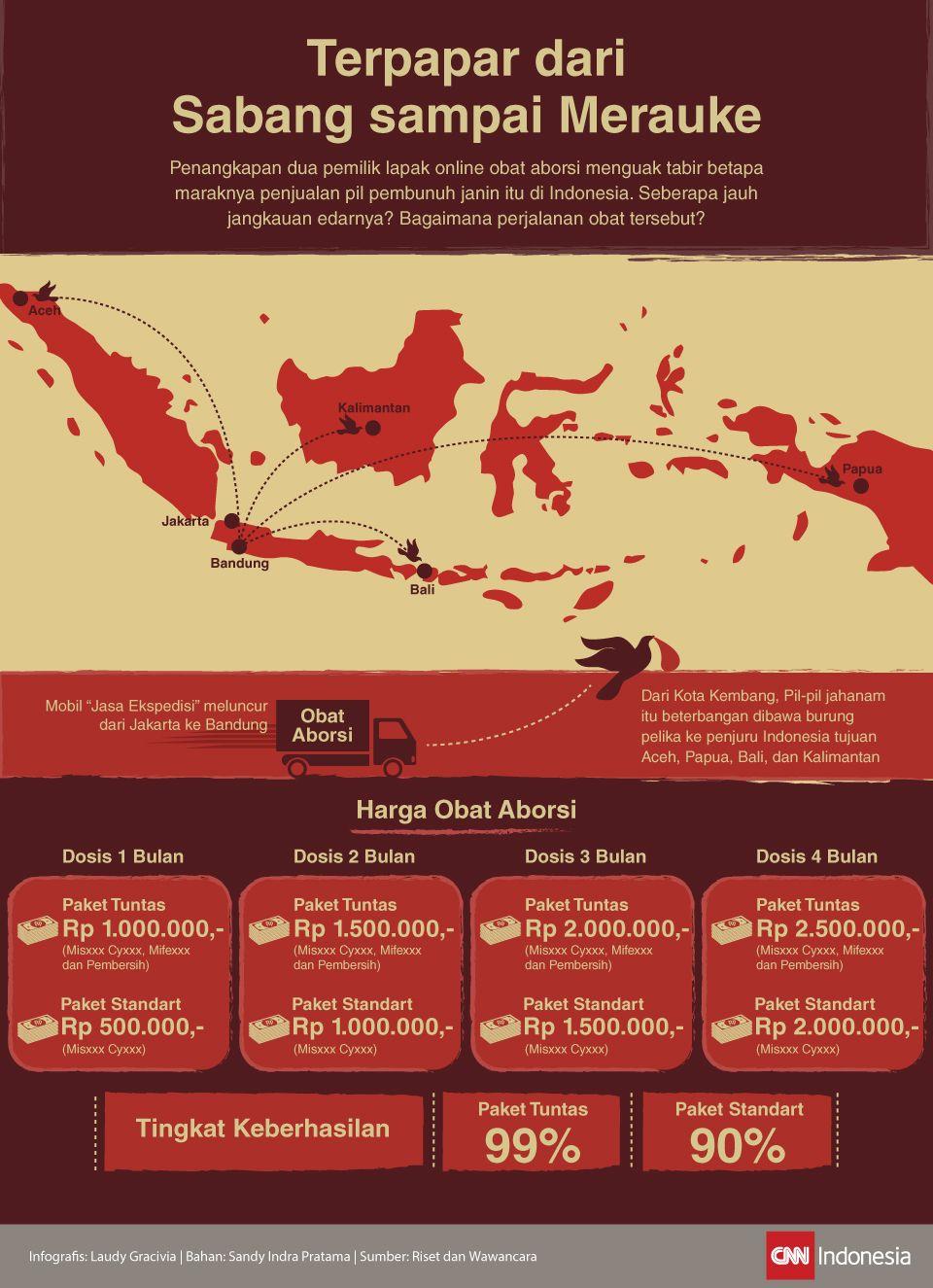 Infografis Terpapar dari Sabang sampai Merauke