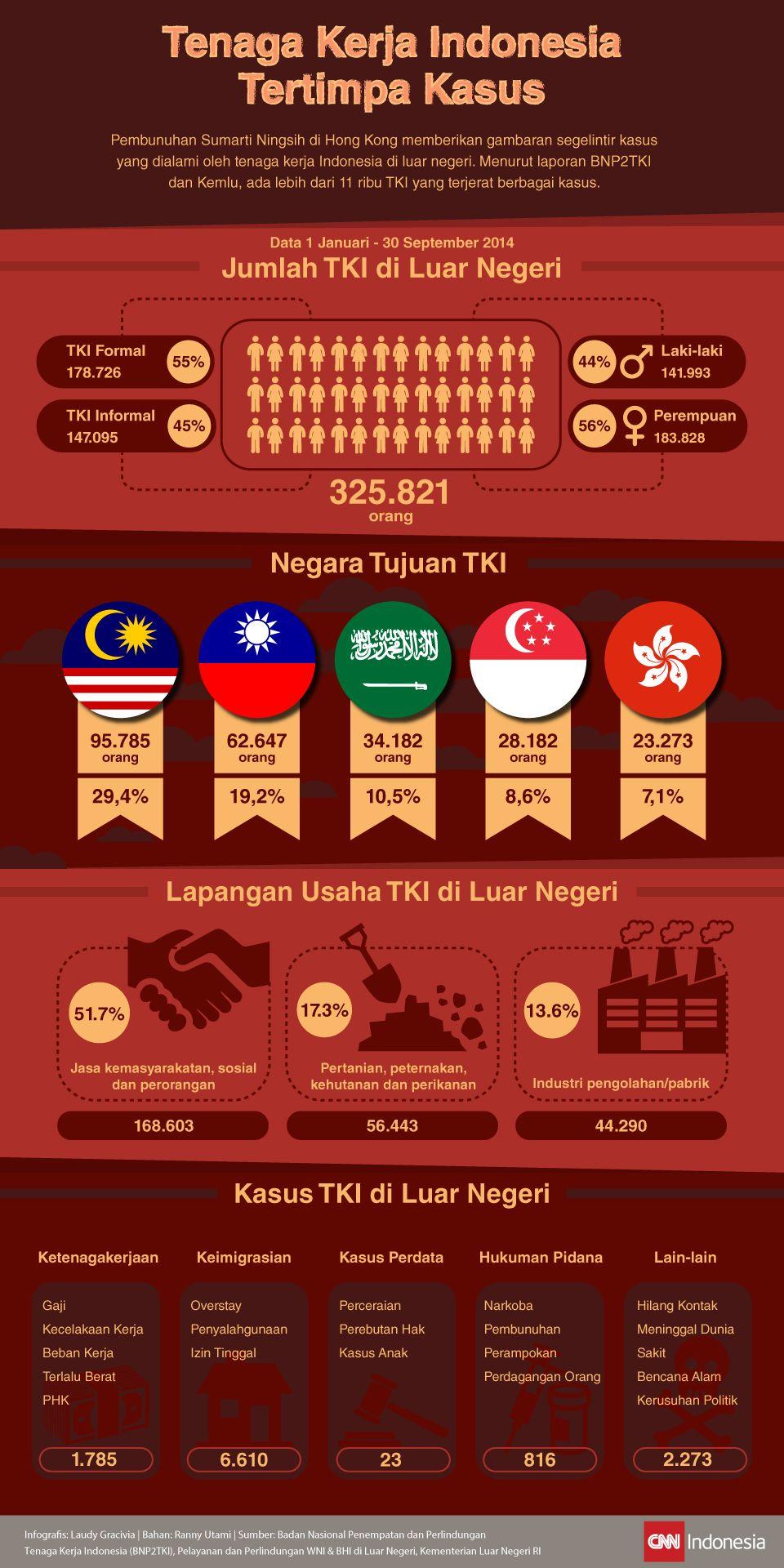Infografis Tenaga Kerja Indonesia Tertimpa Kasus