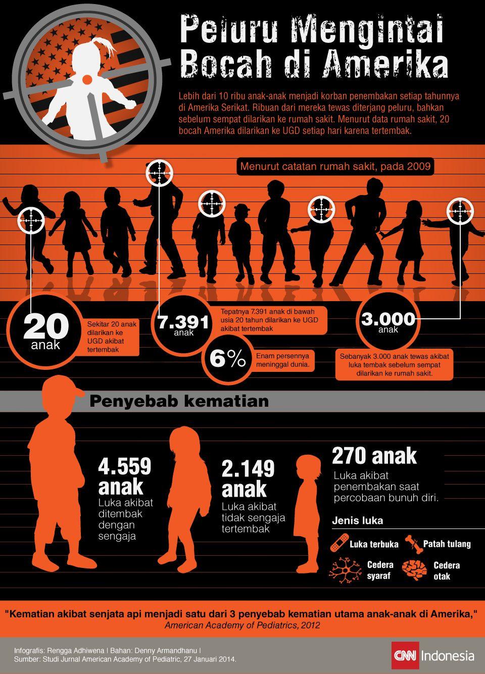 Infografis Penembakan Anak di As