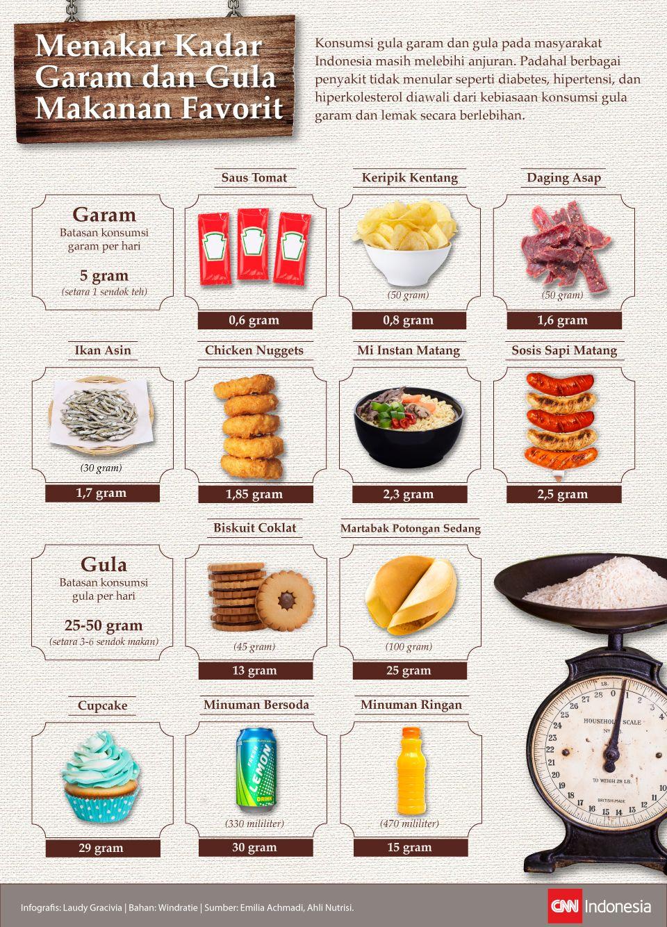 Infografis menakar kadar gula dan garam makanan favorit