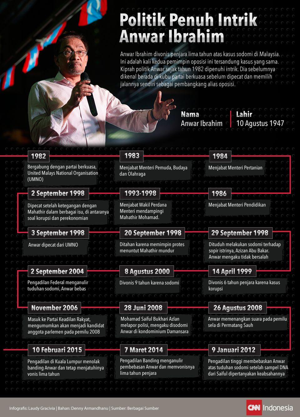 Infografis Politik penuh Intrik Anwar Ibrahim