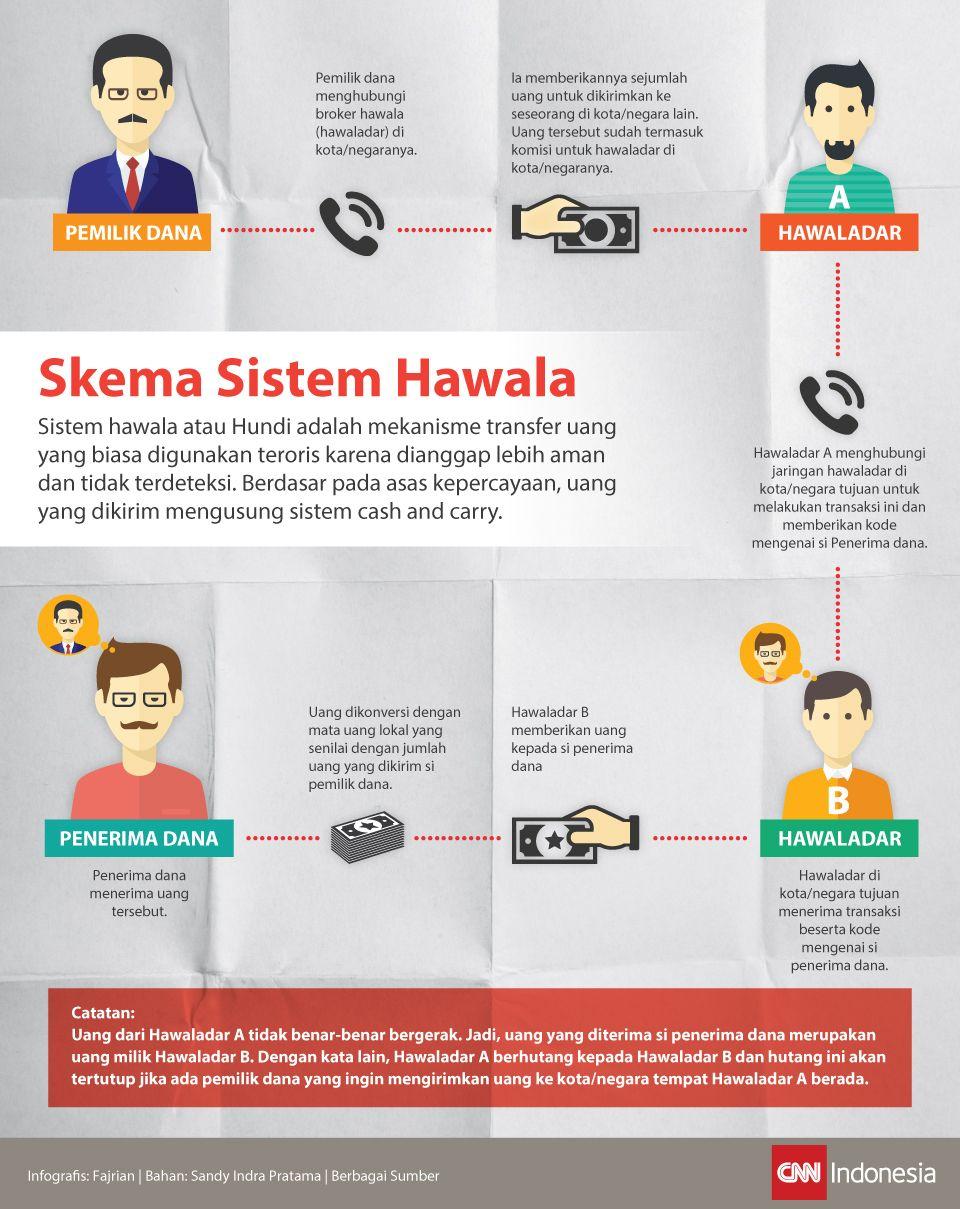 Infografis Skema Sistem Hawala