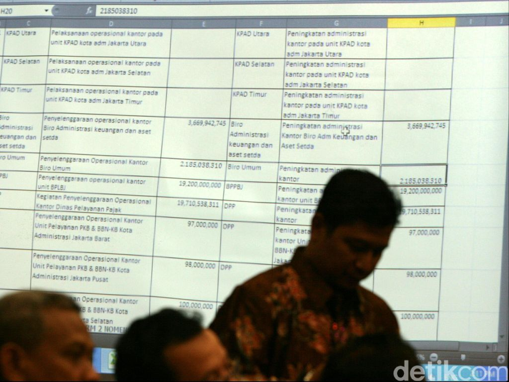 Riwayat Sistem Anggaran Warisan Jokowi-Ahok yang Dianggap Anies Tidak Smart