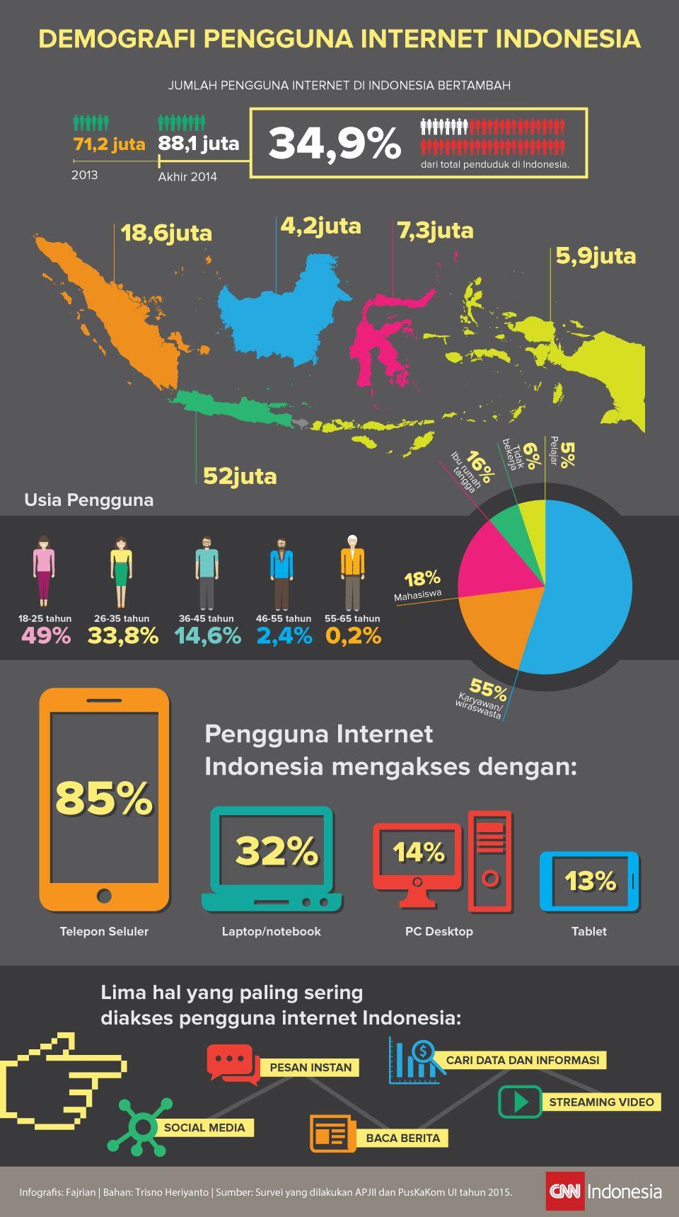 Cover Infografis Demografi Pengguna Internet Indonesia