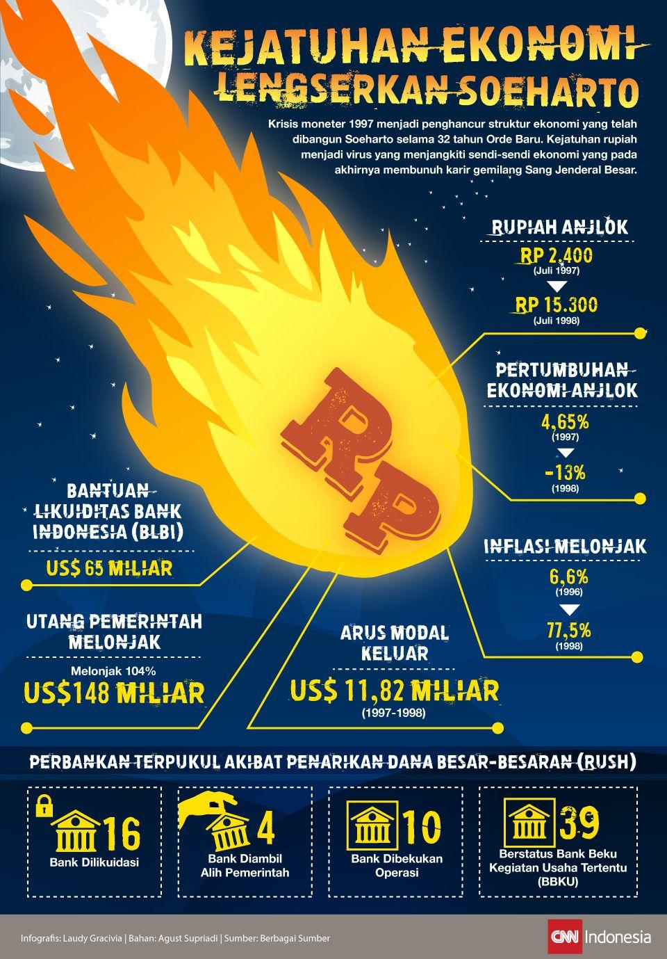 Infografis Kejatuhan Ekonomi Lengserkan Soeharto