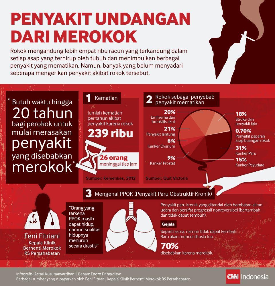 Infografis Penyakit Undangan dari Merokok
