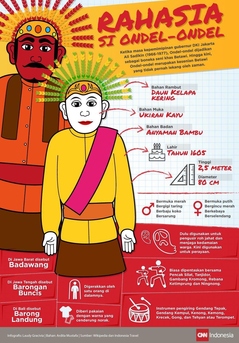 Infografis Ondel Ondel