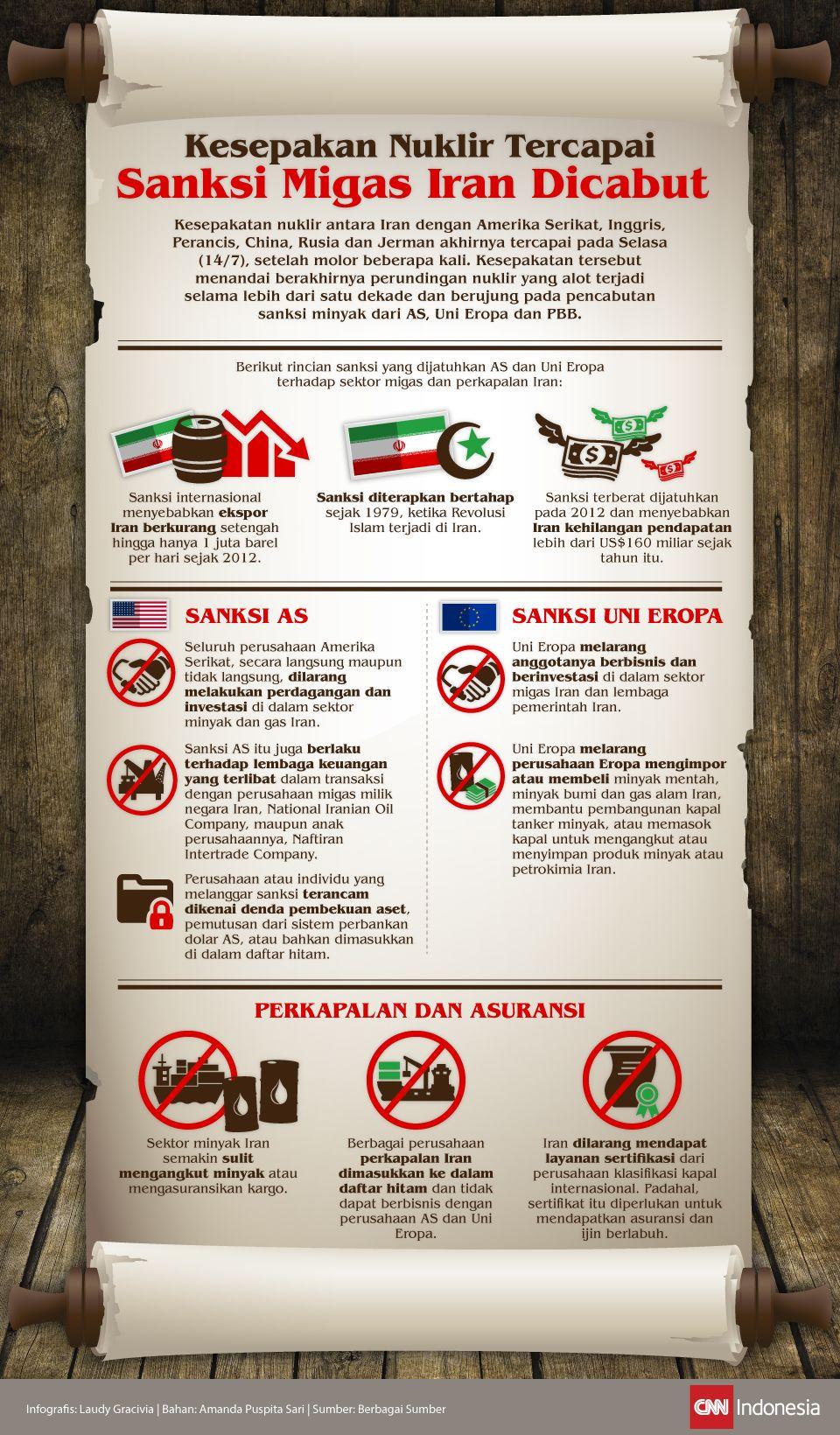 Infografis Kesepakatan Nuklir iran