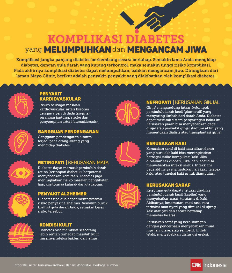 Infografis Komplikasi Diabetes