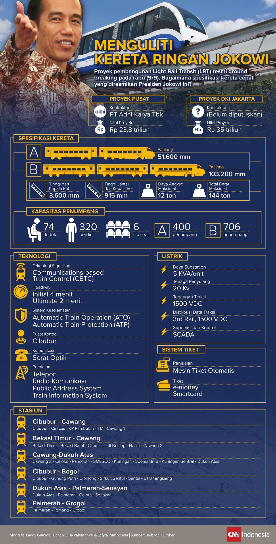 Infografis Kereta Ringan Jokowi