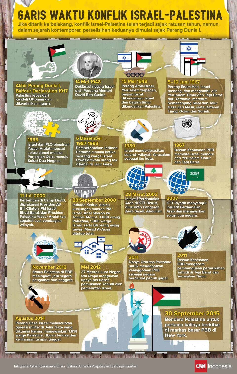 Infografis Garis Waktu Konflik Israel-Palestina