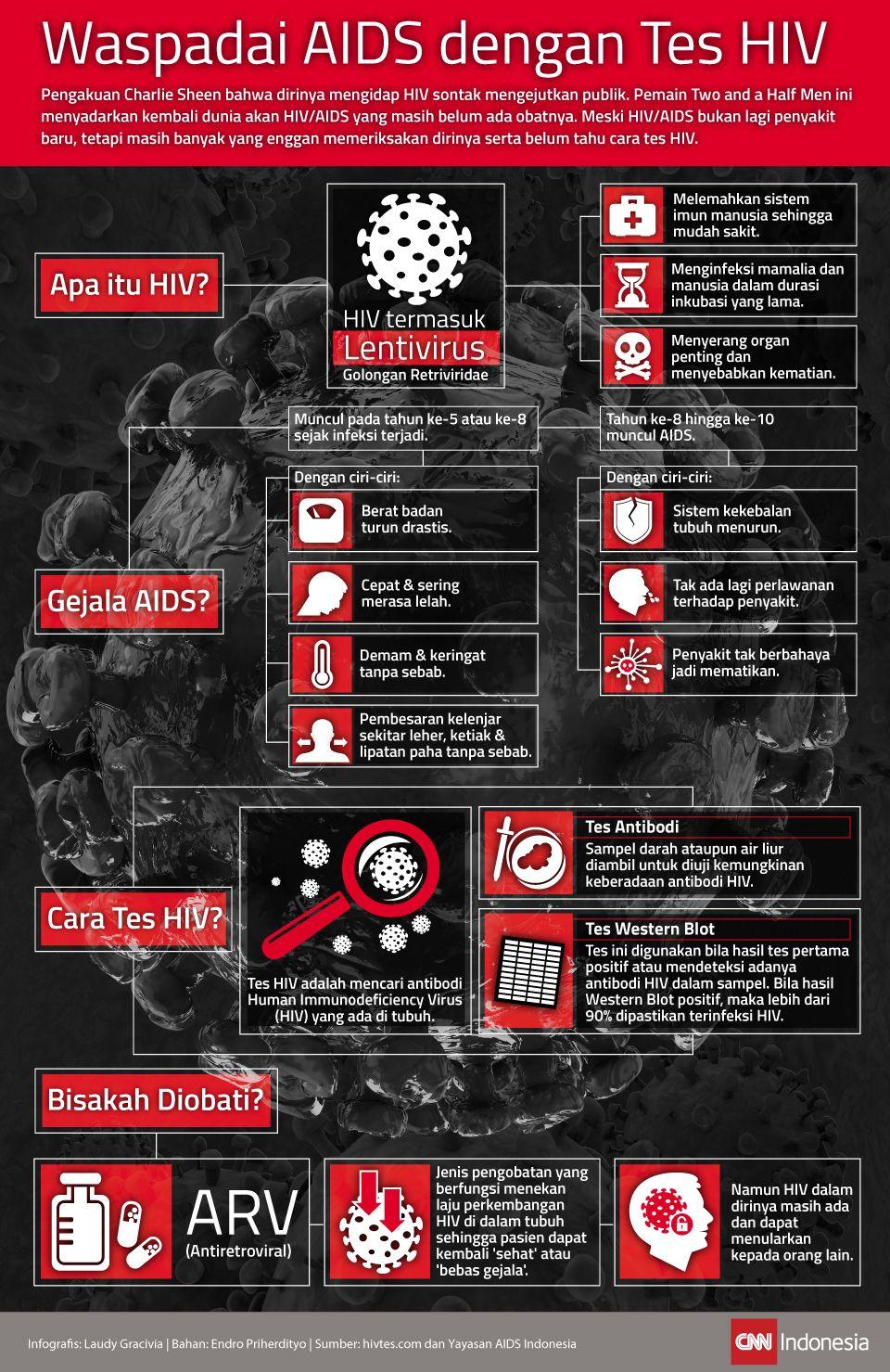 Infografis Waspadai AIDS dengan Tes HIV