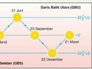 Fenomena Equinox Datang Lagi Besok, Apa Efeknya?