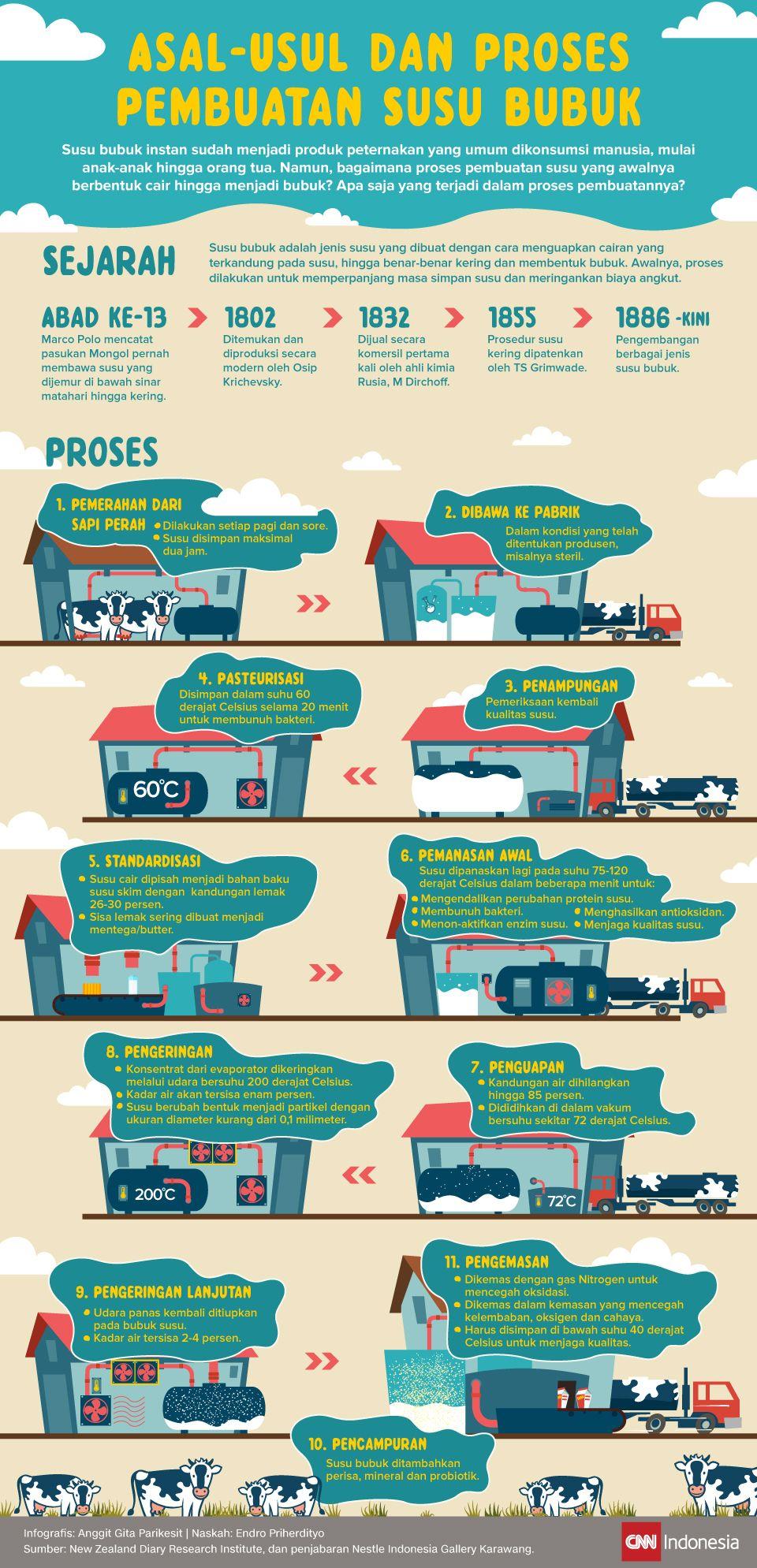 Infografis Asal Usul Dan Proses Pembuatan Susu Bubuk