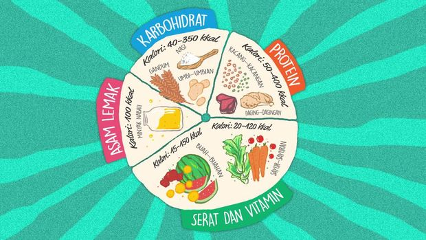 Infografis Porsi Seimbang menurut gizi