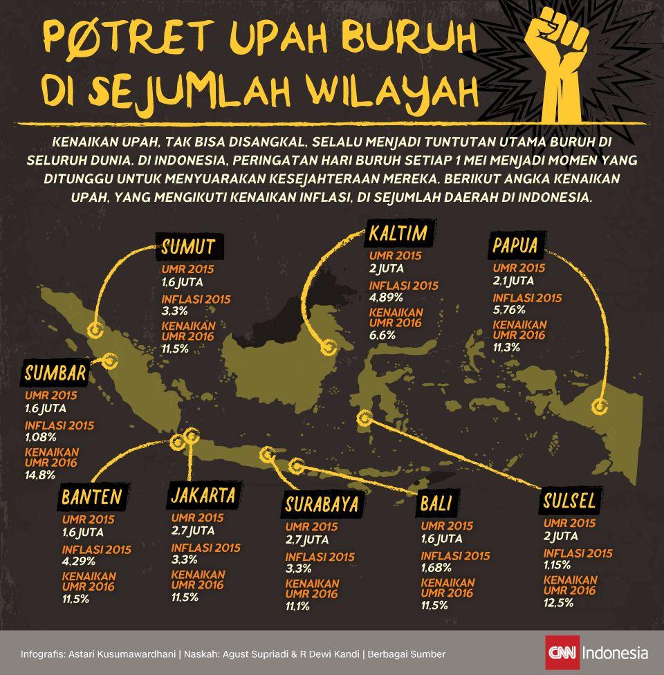 Infografis Potret Upah Buruh di Sejumlah Wilayah