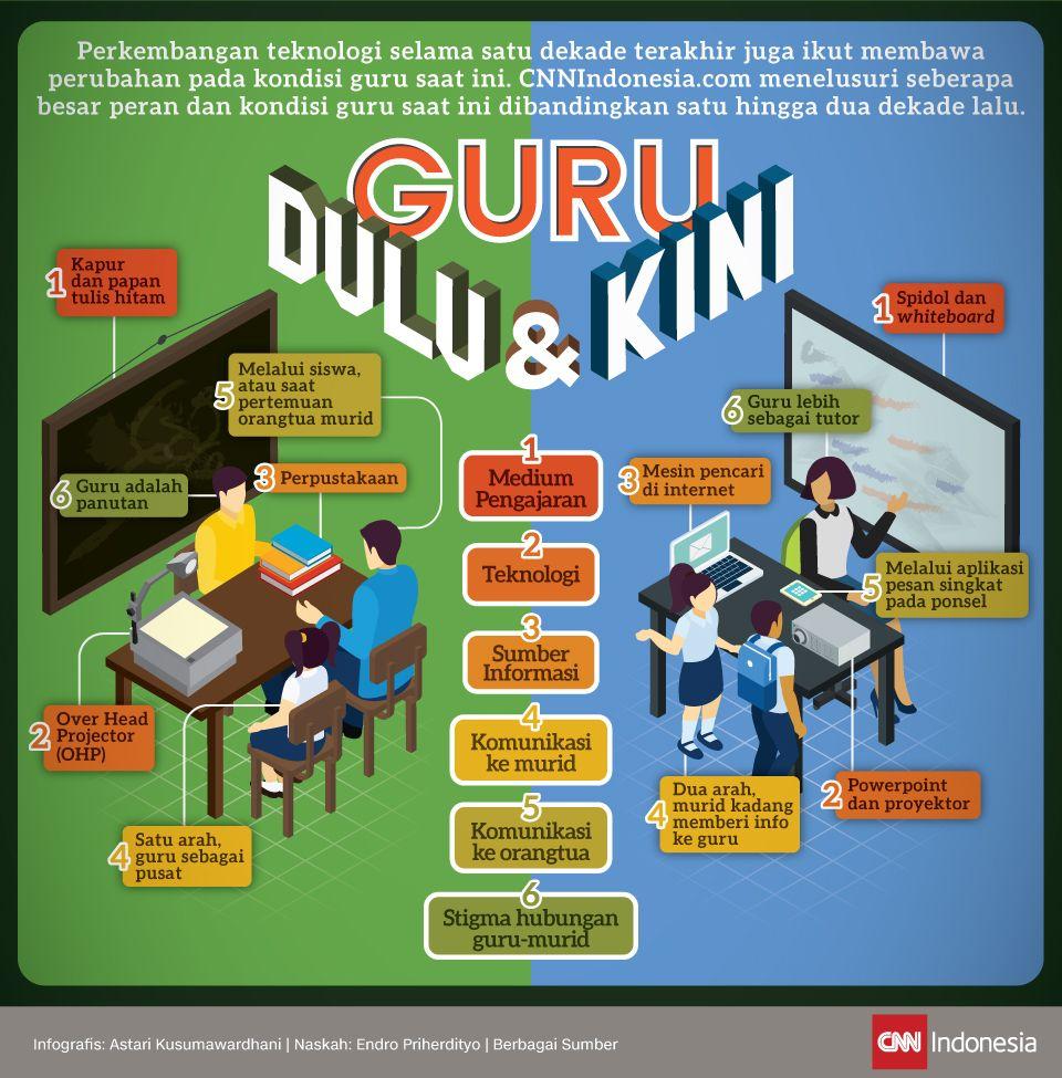 Infografis Guru Dulu dan Kini