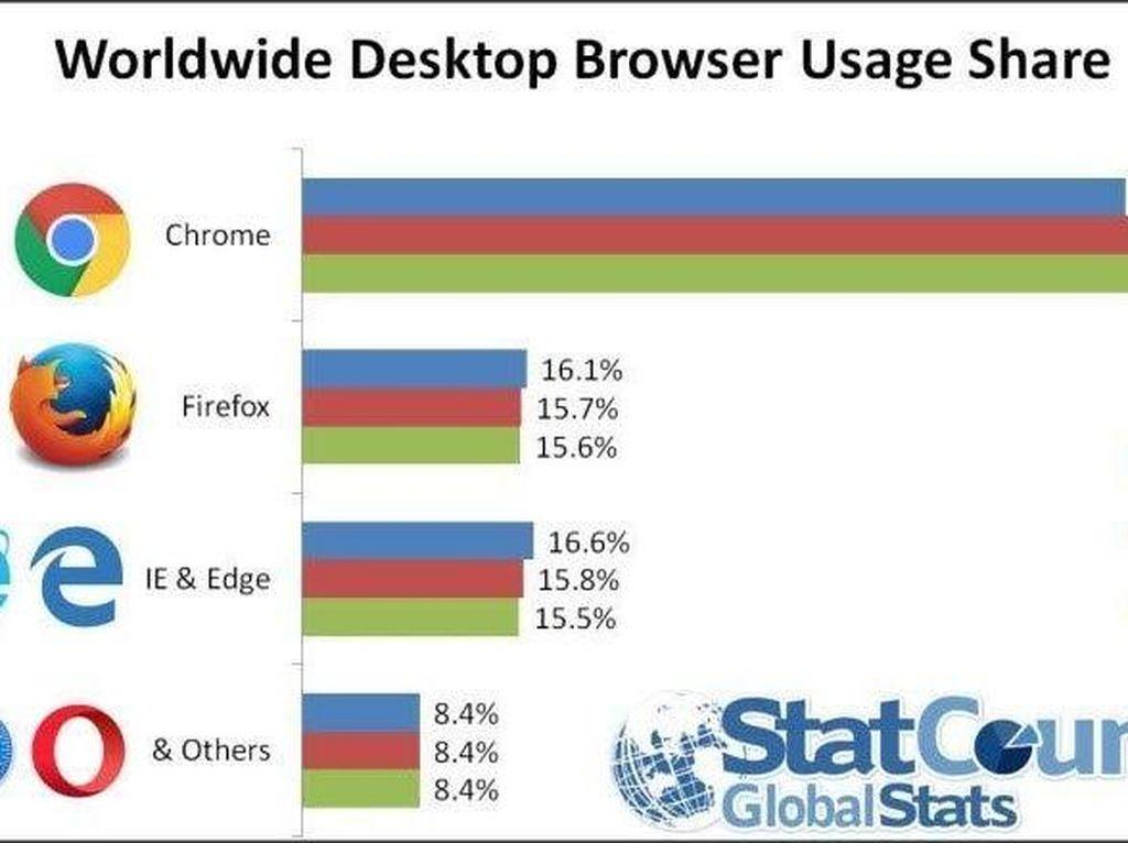 Edge, Chrome, dan Firefox, Mana yang Lebih Aman?