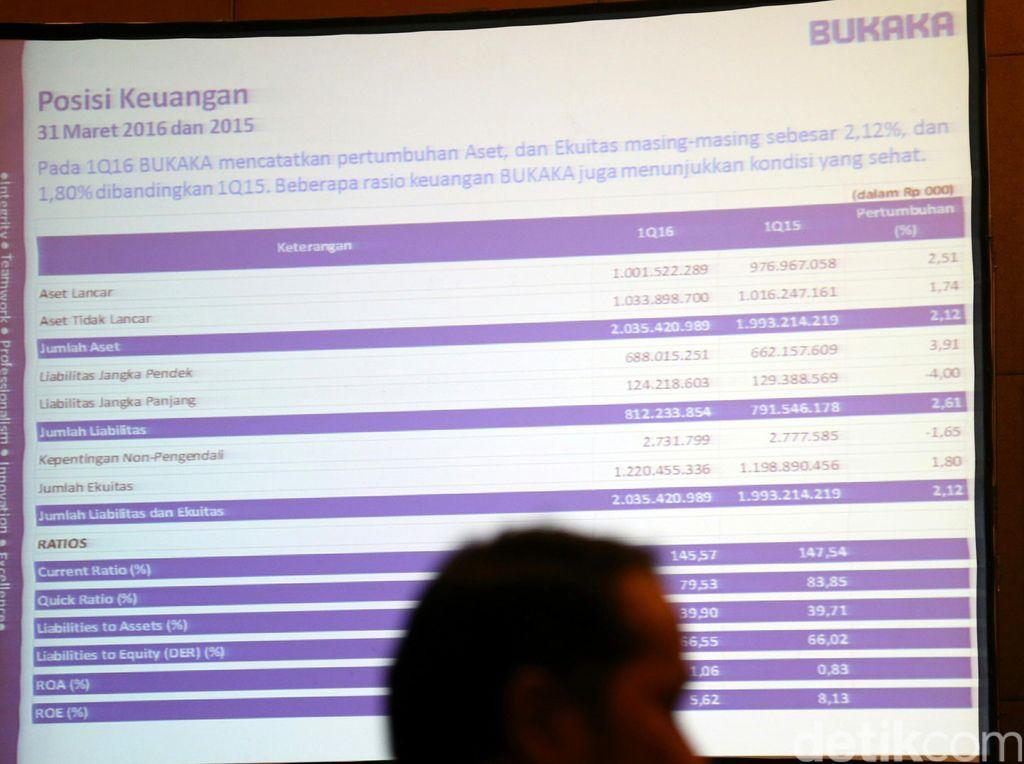 Perusahaan Bahan Bangunan Ini Raup Pendapatan Rp 864 M di 2018