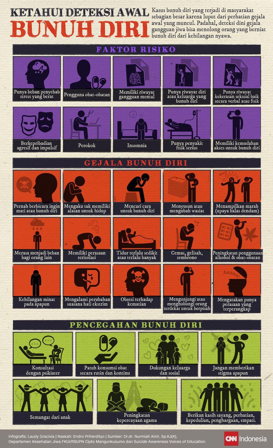 Infografis Ketahui Deteksi Awal Bunuh Diri