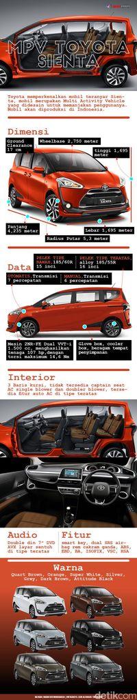 Infografis Toyota Sienta