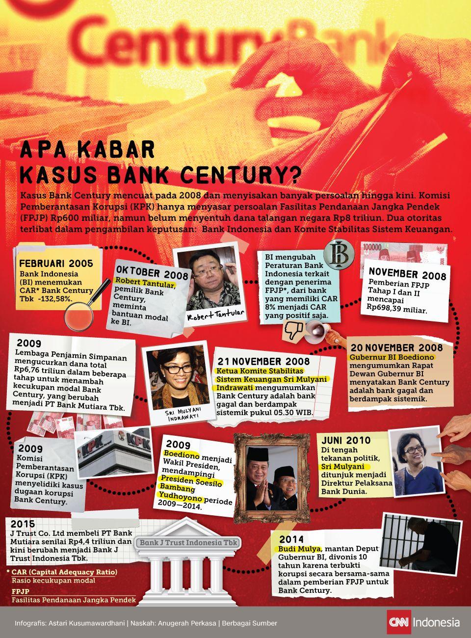 Infografis Apa Kabar Kasus Bank Century