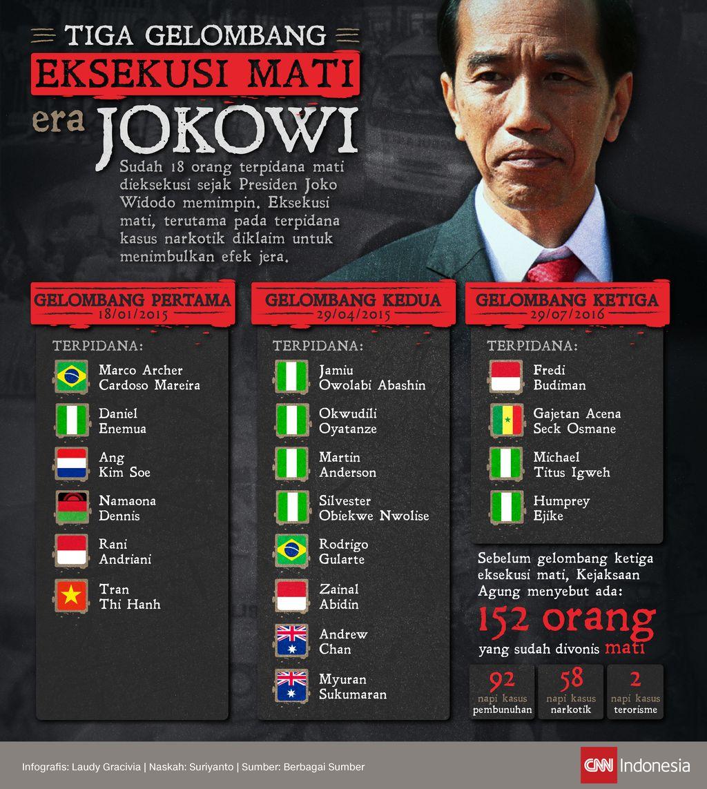 Infografis Tiga Gelombang Eksekusi Mati Jokowi