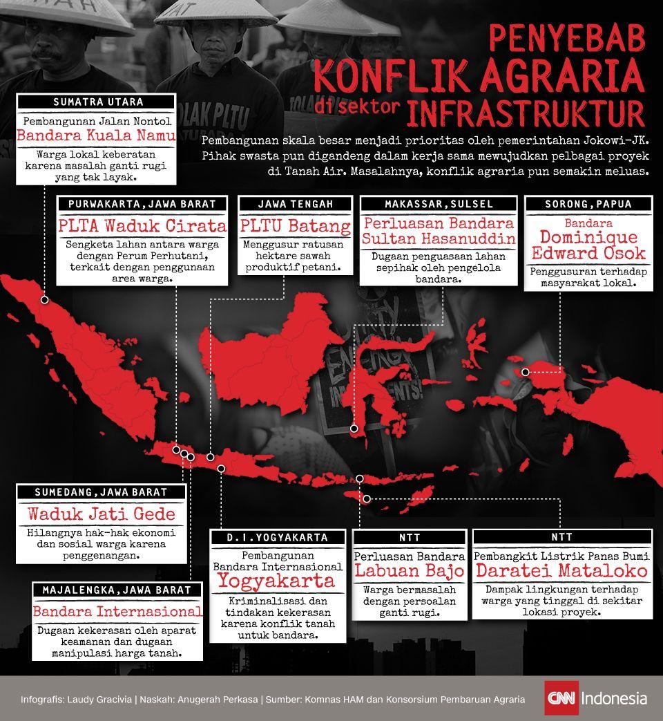 Infografis Penyebab Konflik Agraria