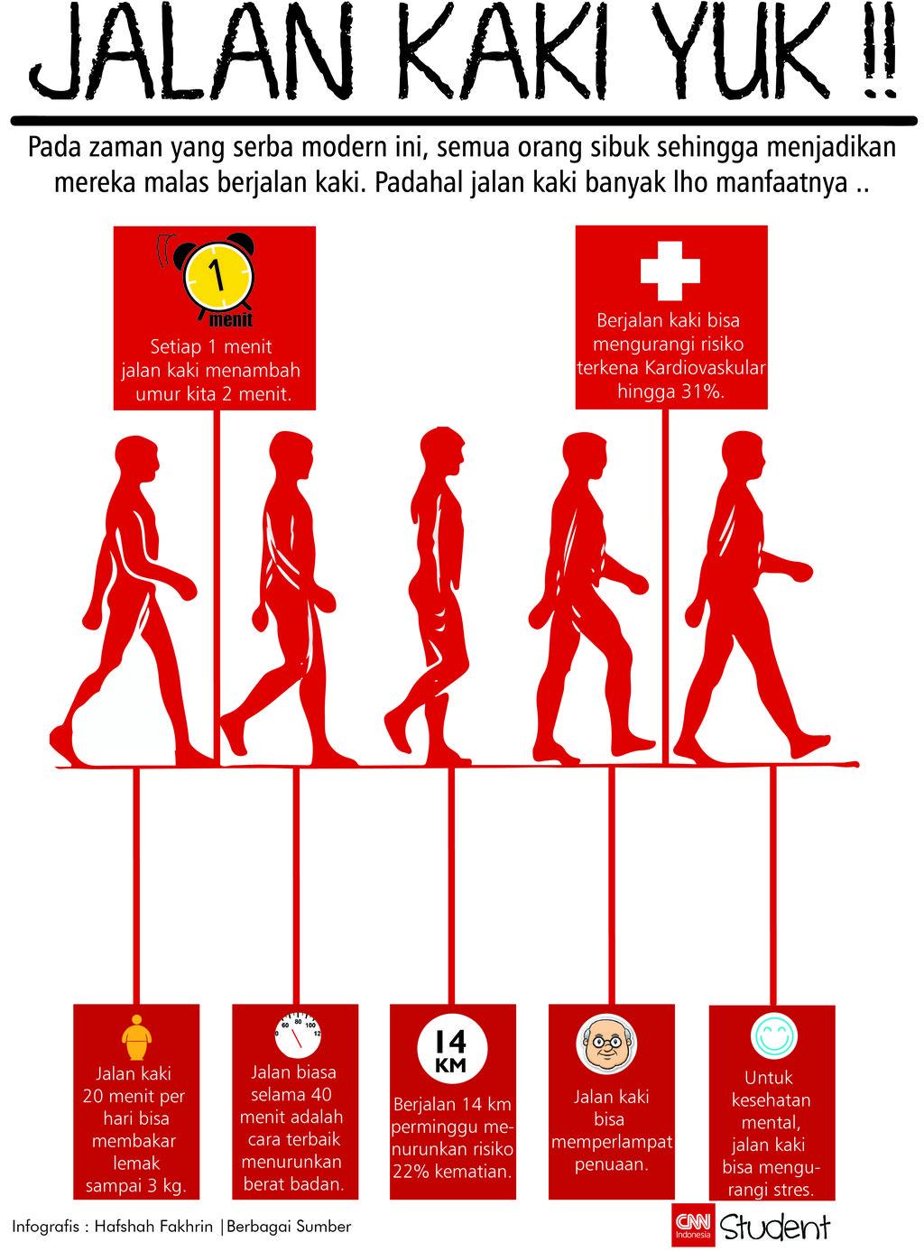 Infografis manfaat jalan kaki
