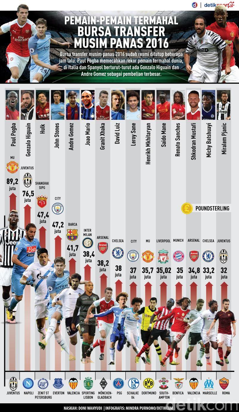 Pemain Pemain Termahal Di Bursa Transfer Musim Panas 2016