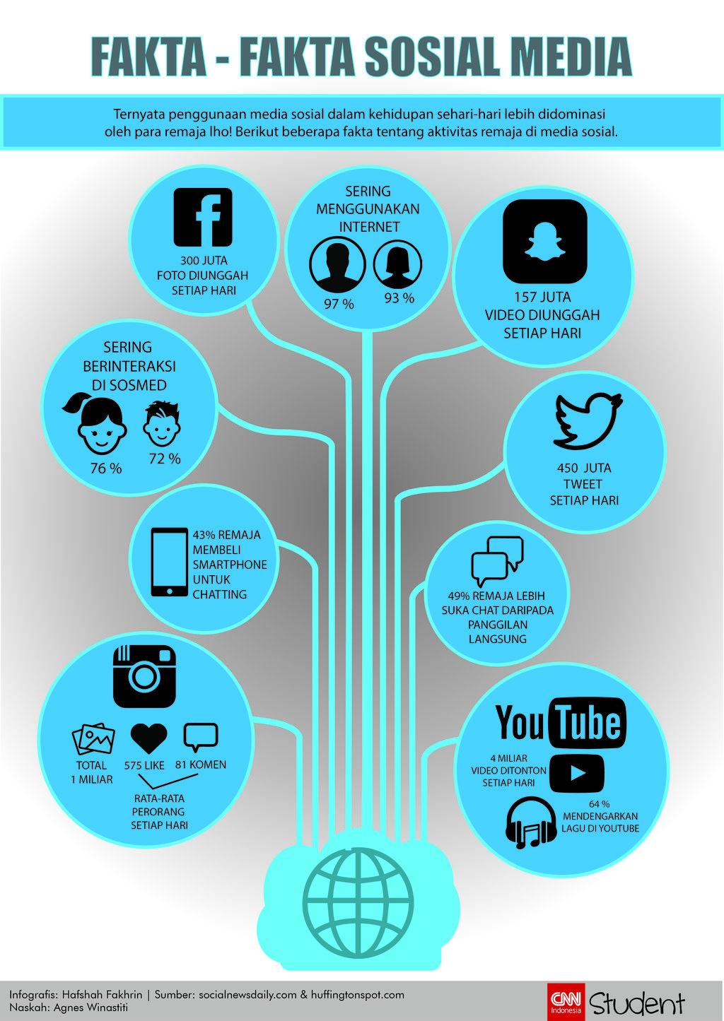 Infografis remaja dan media sosial (CNN Indonesia/Hafshah Fakhrin)