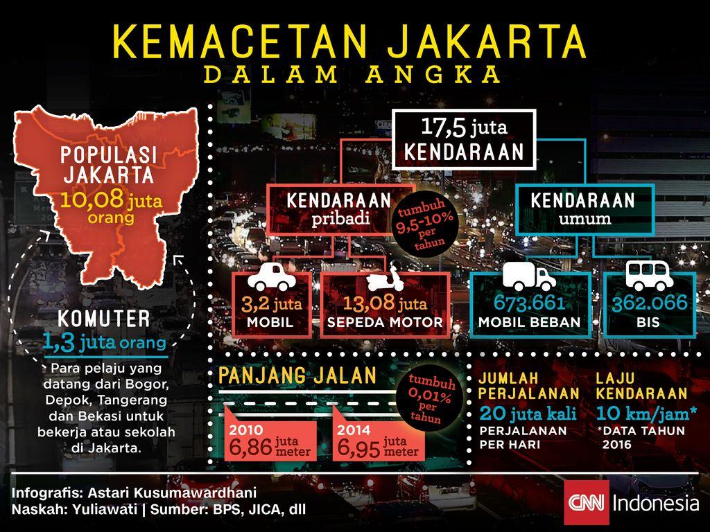 Infografis Insert - Kemacetan Jakarta dalam Angka