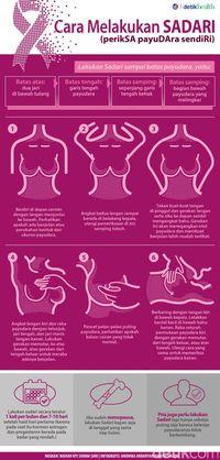 Sadanis, Cara Deteksi Dini Kanker Payudara Selain Sadari dan Mammografi